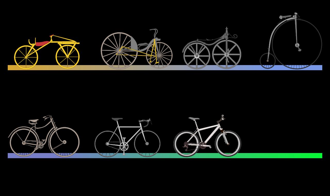 istorija bicikli